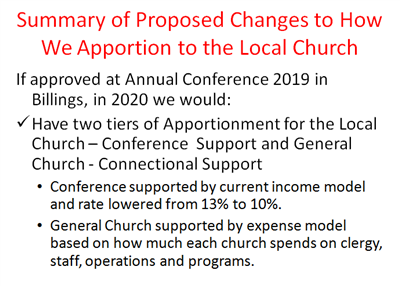 Graphic for Summary of Proposed Changes to How We Apportion to the Local Church