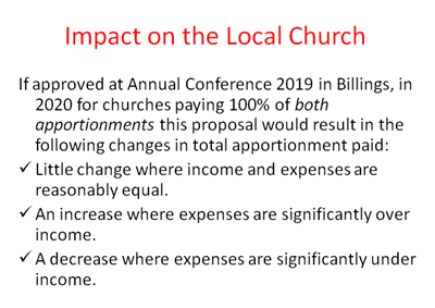 Graphic for Impact on the Local Church