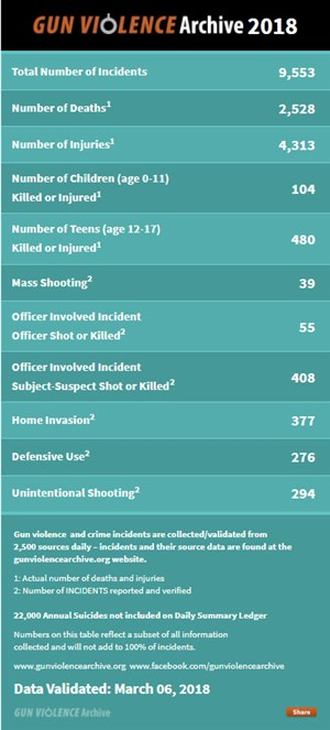 Chart of gun deaths from www.gunviolencearchive.org